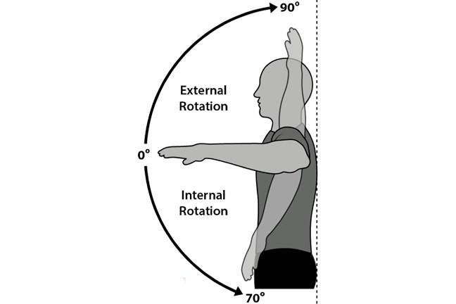 Yoga For Frozen Shoulder Pain