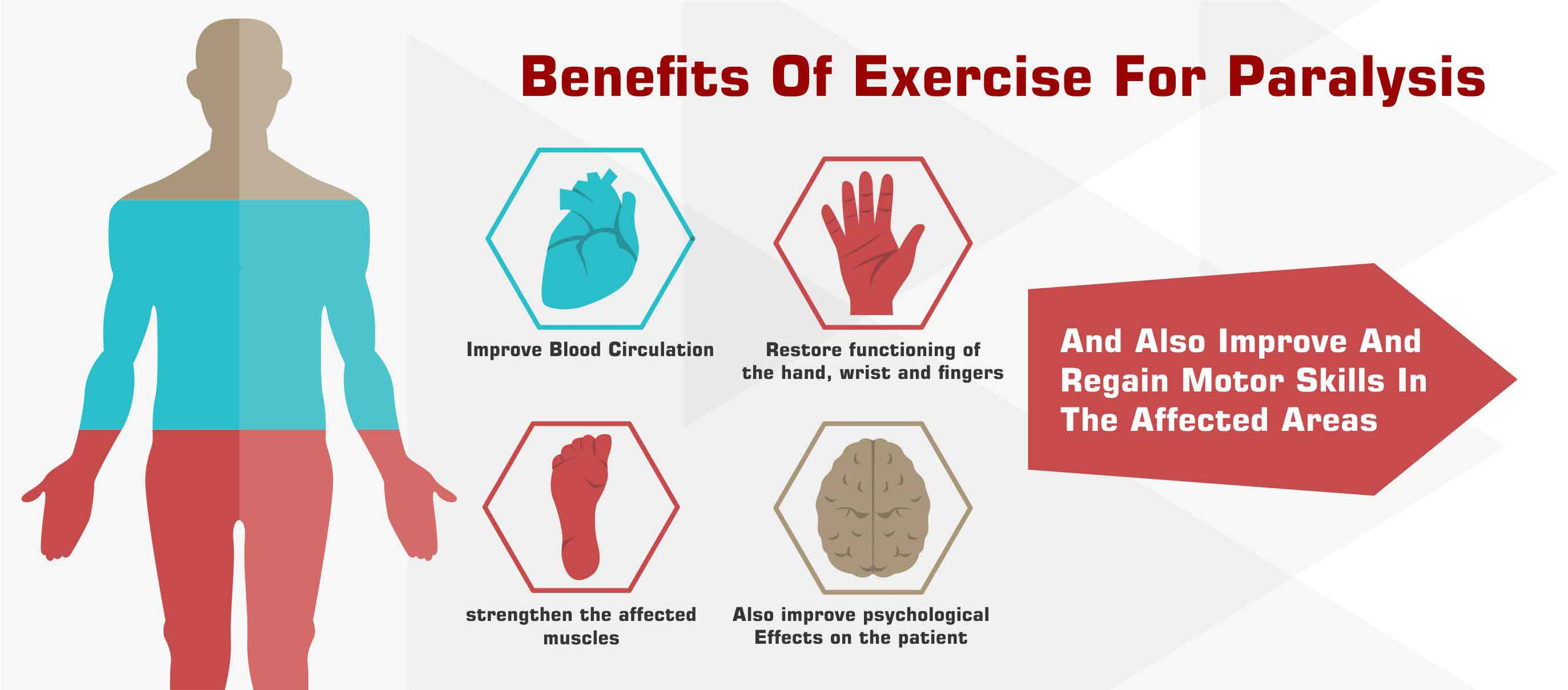 Exercise Equipment For Paralysis